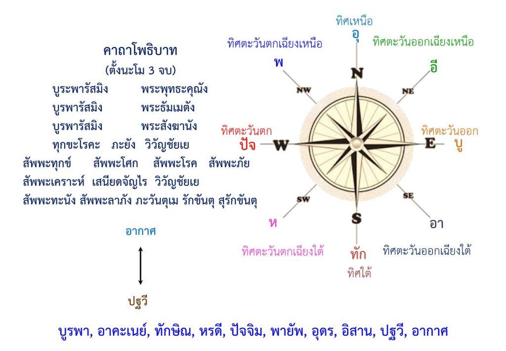 พระคาถาโพธิบาท, ป้องกันภัย ๑๐ ทิศ, บูระพารัสมิง